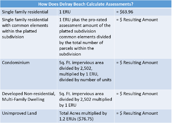 How Does Delray Beach Calculate Assessments